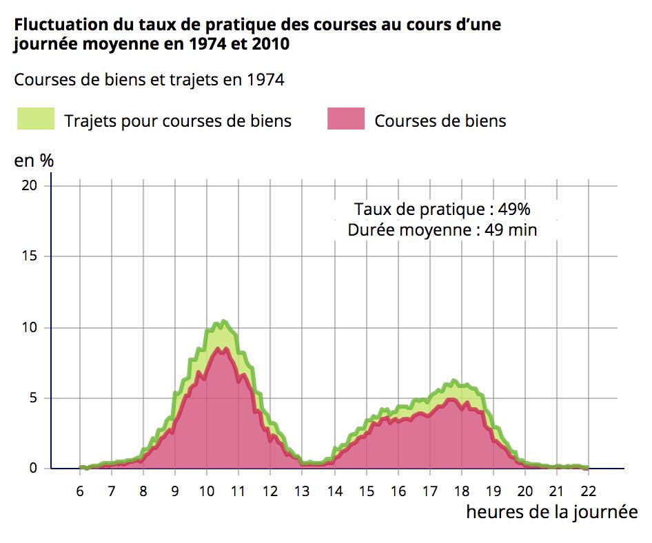 Fluctuation du taux de pratique des courses au cours d'une journée moyenne en 1974 et 2010.