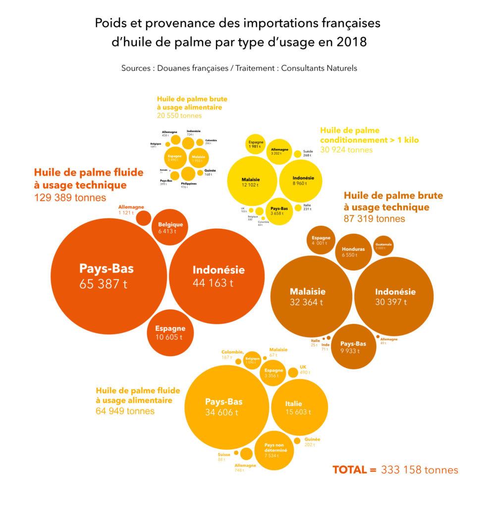 Importations 2018 Huile de palme France